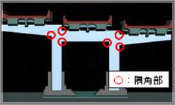 鋼製橋脚(角柱)と隅角部